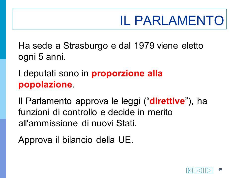 IL PARLAMENTO Ha sede a Strasburgo e dal 1979 viene eletto ogni 5 anni. I deputati sono in proporzione alla popolazione.