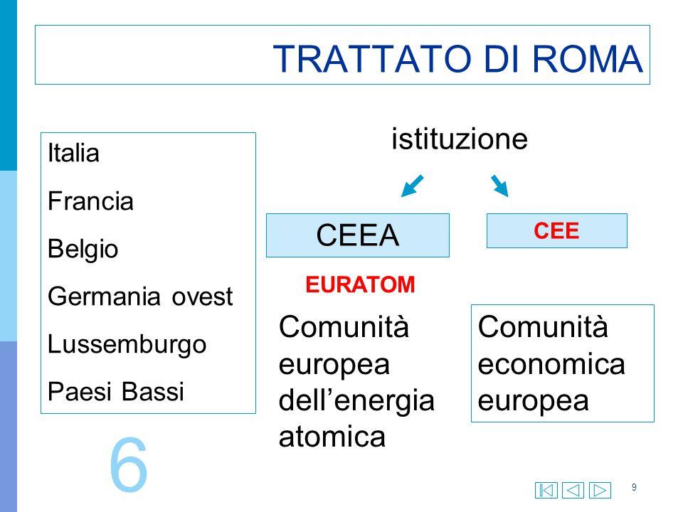 6 TRATTATO DI ROMA istituzione CEEA