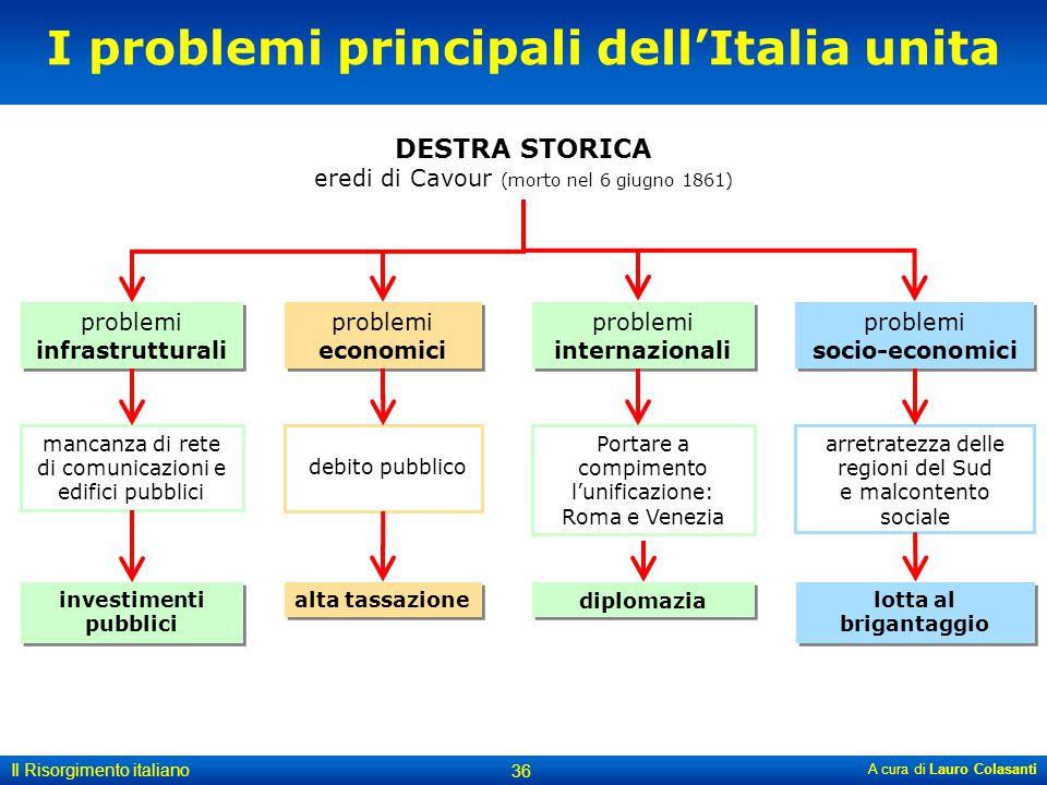 I problemi principali dell'Italia unita investimenti pubblici