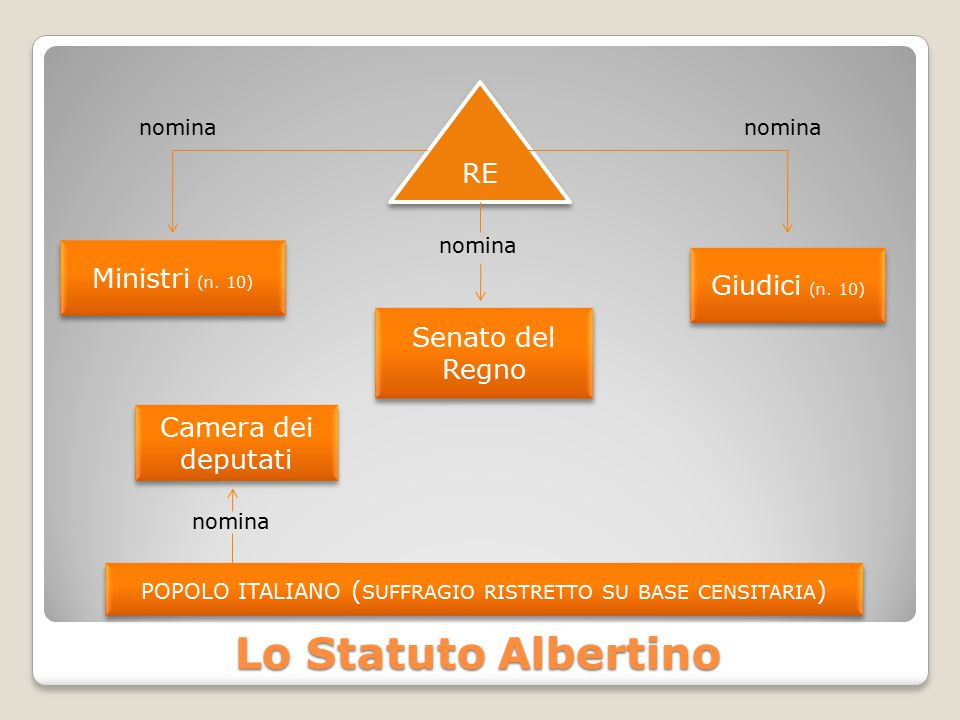 popolo italiano (suffragio ristretto su base censitaria)