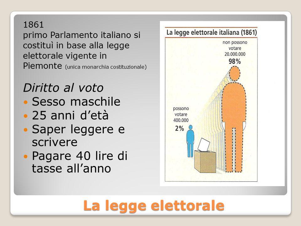 La legge elettorale Diritto al voto Sesso maschile 25 anni d'età