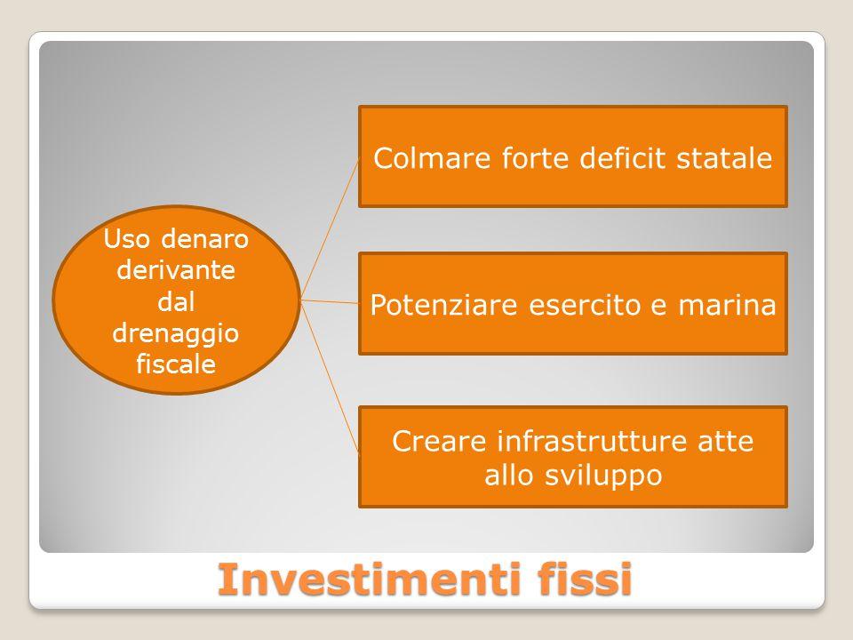 Investimenti fissi Colmare forte deficit statale