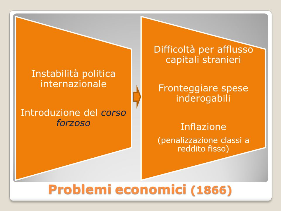 Problemi economici (1866) Difficoltà per afflusso capitali stranieri
