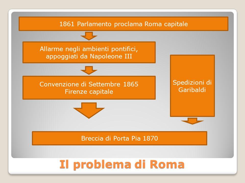 Il problema di Roma 1861 Parlamento proclama Roma capitale