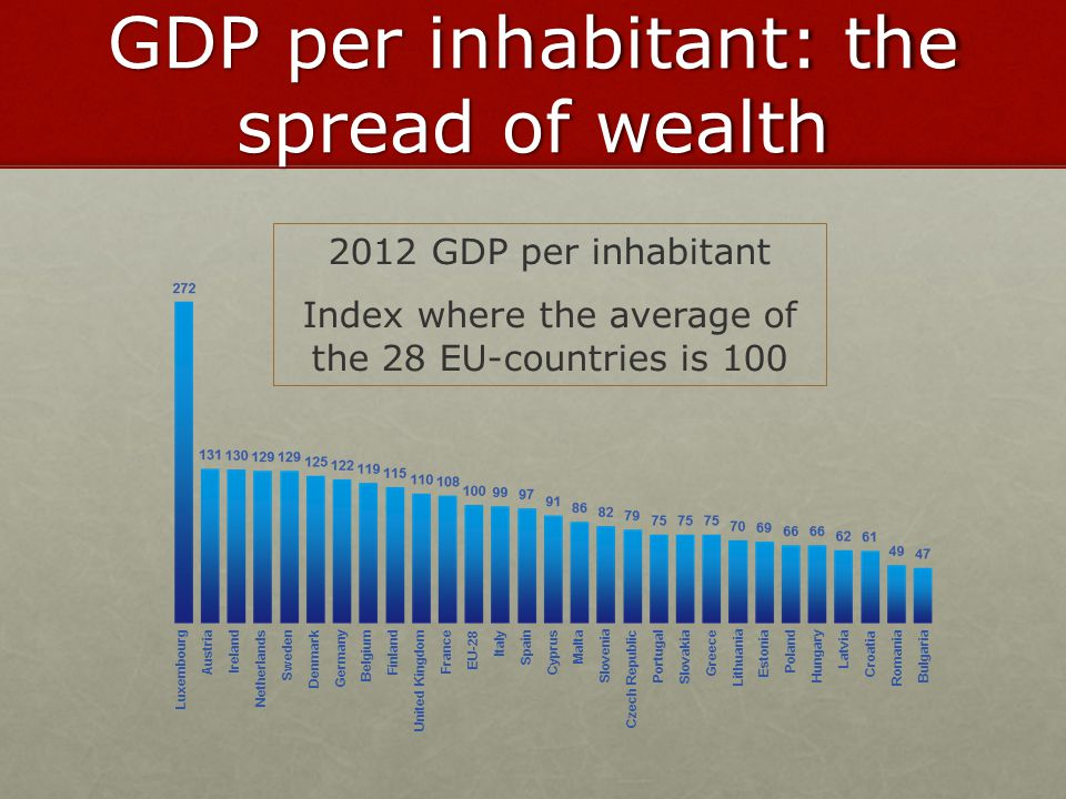 GDP per inhabitant: the spread of wealth