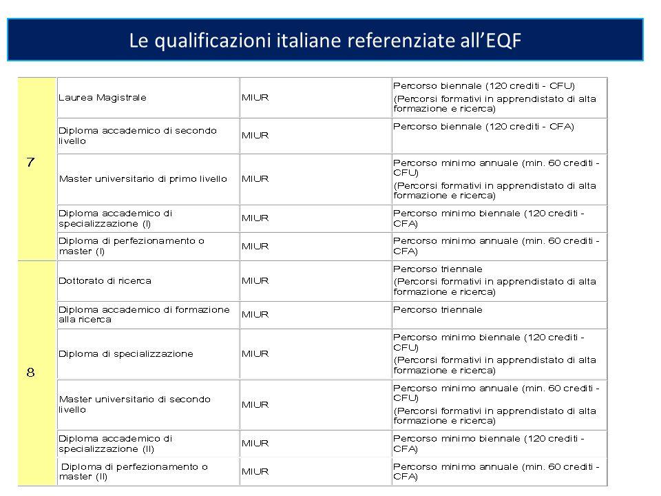 Le qualificazioni italiane referenziate all'EQF
