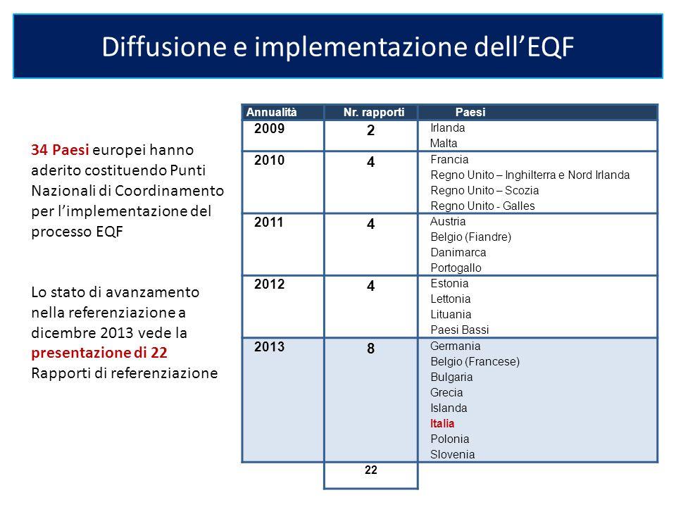 Diffusione e implementazione dell'EQF