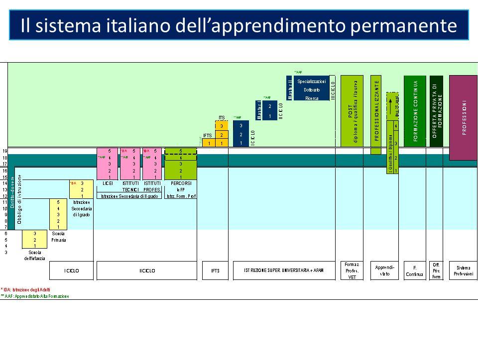 Il sistema italiano dell'apprendimento permanente