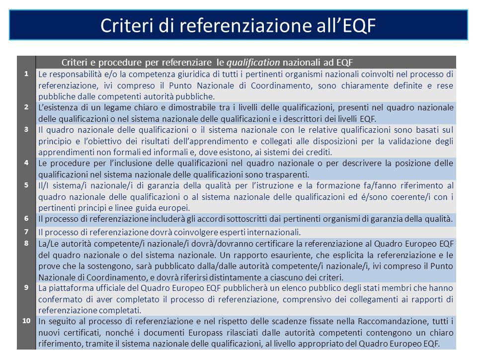 Criteri di referenziazione all'EQF