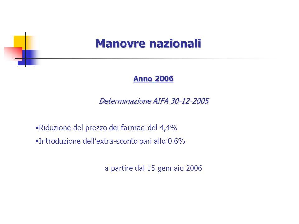 Determinazione AIFA 30-12-2005