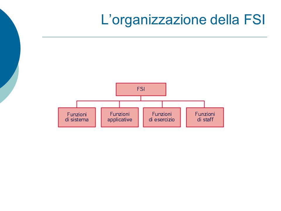 L'organizzazione della FSI