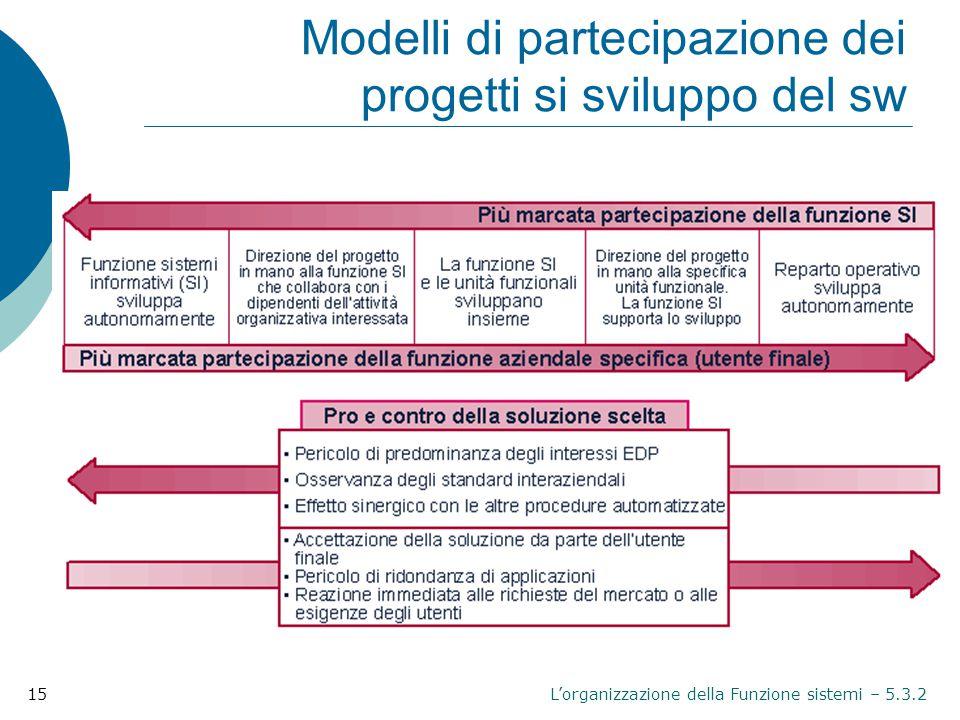 Modelli di partecipazione dei progetti si sviluppo del sw