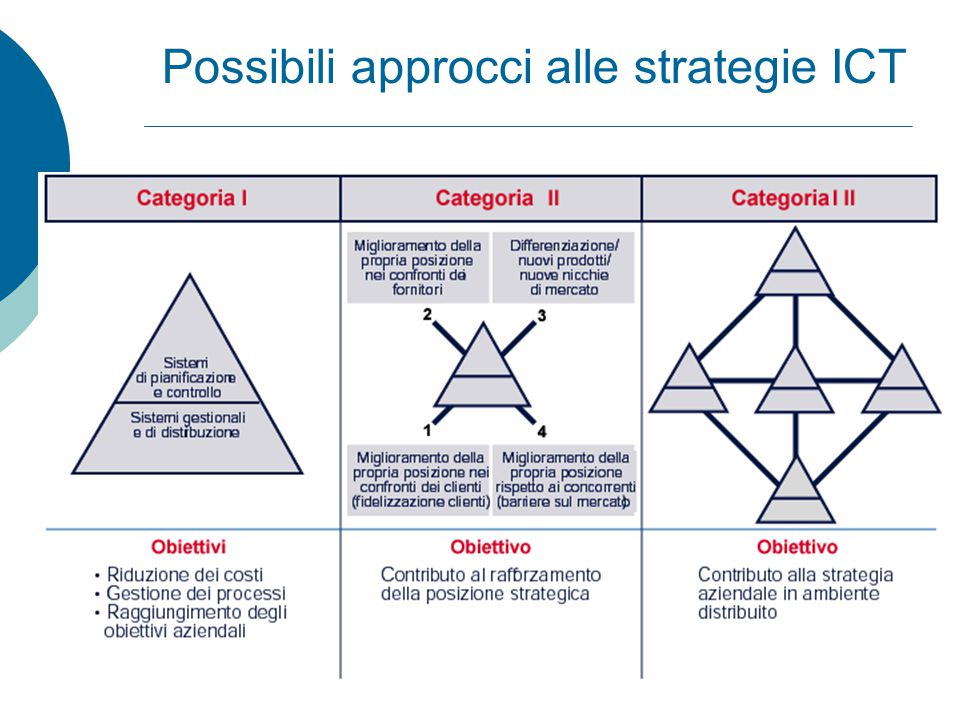 Possibili approcci alle strategie ICT