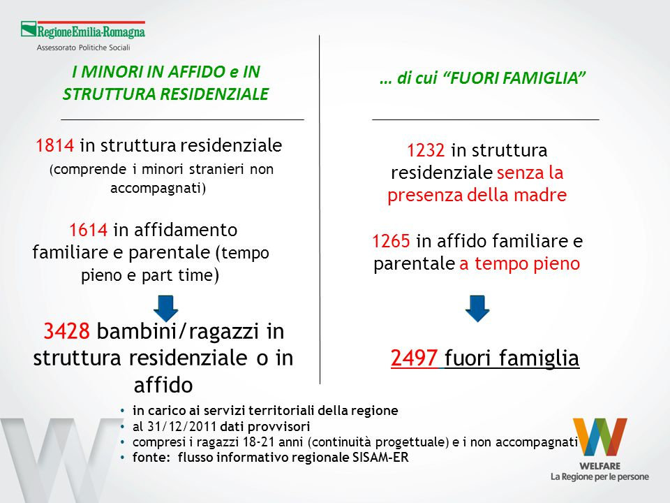 3428 bambini/ragazzi in struttura residenziale o in affido
