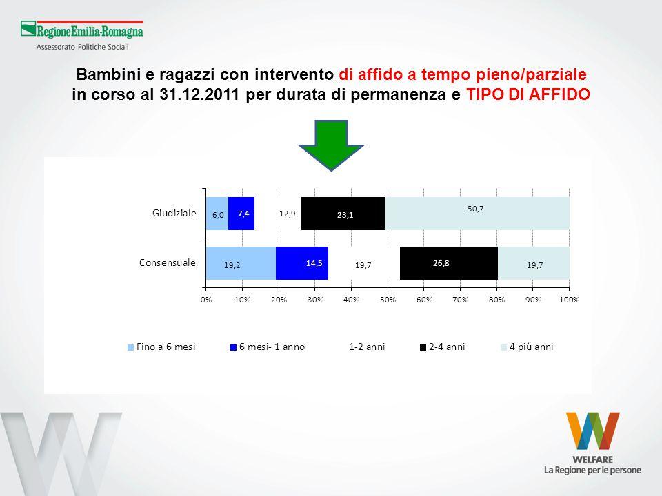 Bambini e ragazzi con intervento di affido a tempo pieno/parziale in corso al 31.12.2011 per durata di permanenza e TIPO DI AFFIDO
