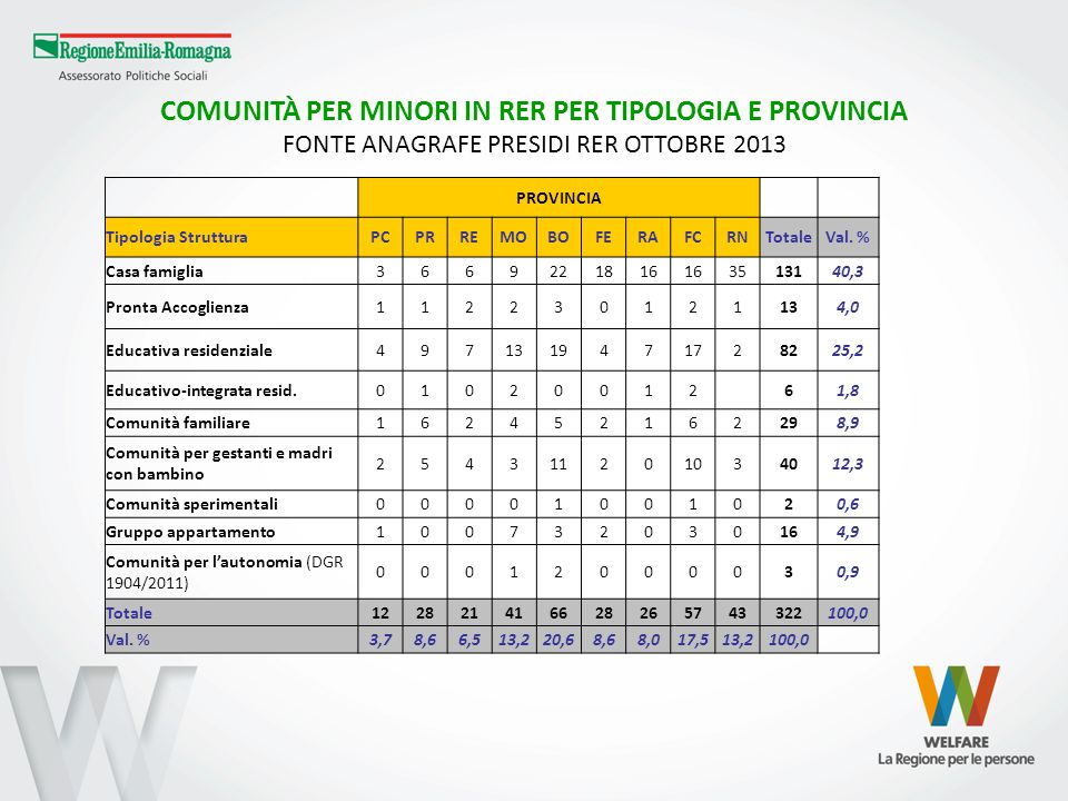 COMUNITÀ PER MINORI IN RER PER TIPOLOGIA E PROVINCIA FONTE ANAGRAFE PRESIDI RER OTTOBRE 2013