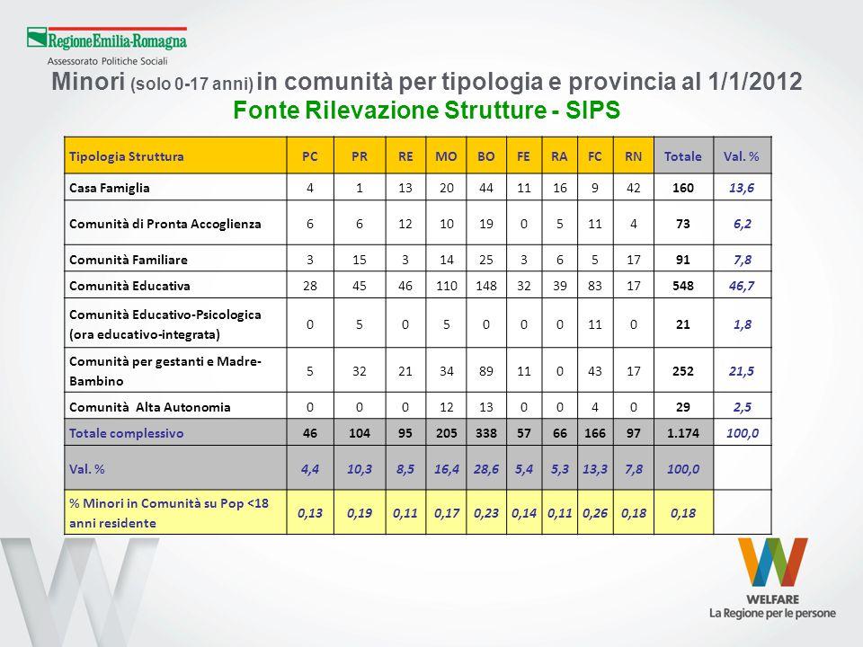 Fonte Rilevazione Strutture - SIPS