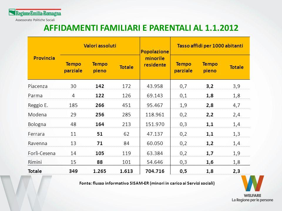 AFFIDAMENTI FAMILIARI E PARENTALI AL 1.1.2012