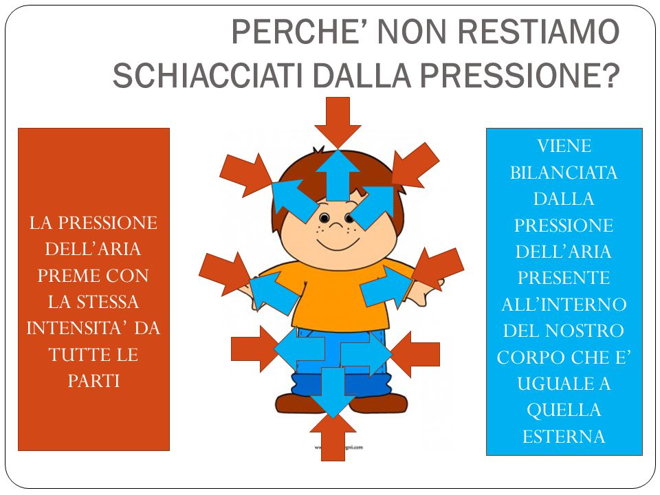 PERCHE' NON RESTIAMO SCHIACCIATI DALLA PRESSIONE