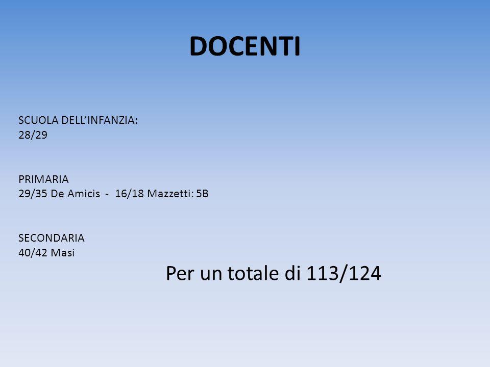 DOCENTI SCUOLA DELL'INFANZIA: 28/29 PRIMARIA
