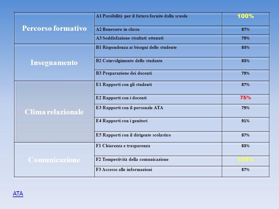 Percorso formativo Insegnamento Clima relazionale Comunicazione