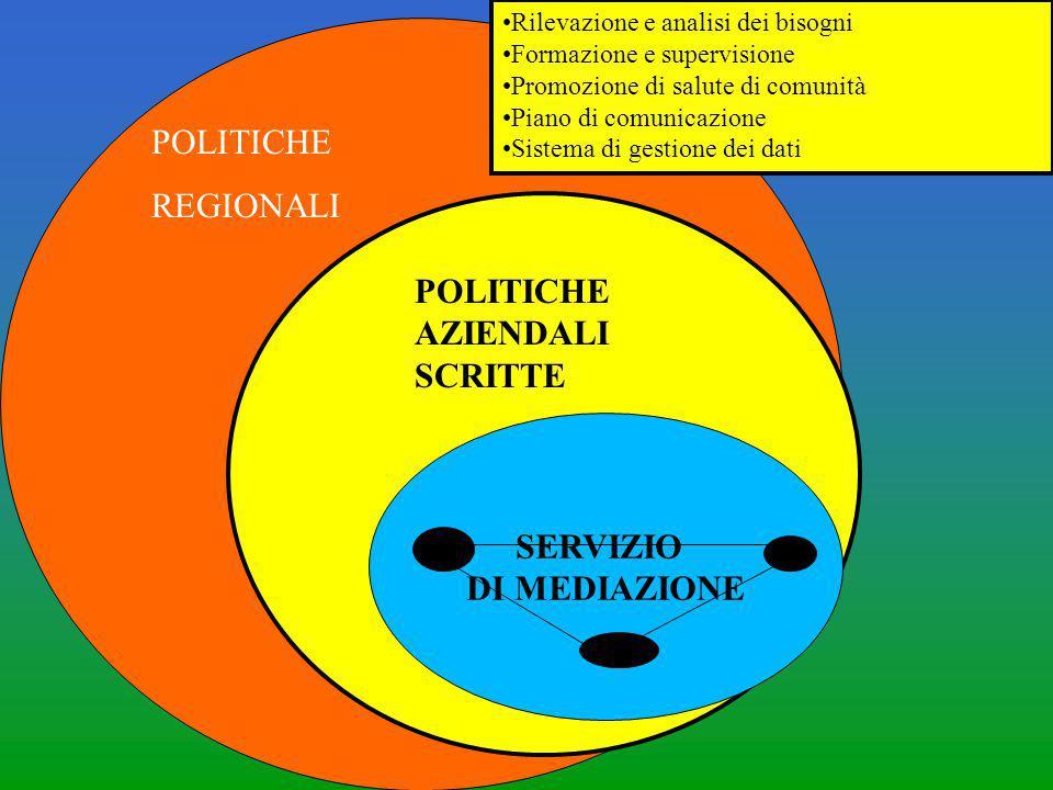 SERVIZIO DI MEDIAZIONE