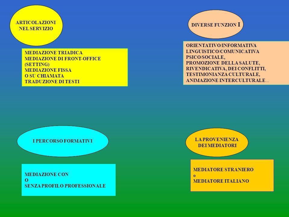 ARTICOLAZIONI NEL SERVIZIO. DIVERSE FUNZION I. ORIENTATIVO/INFORMATIVA. LINGUISTICO/COMUNICATIVA.