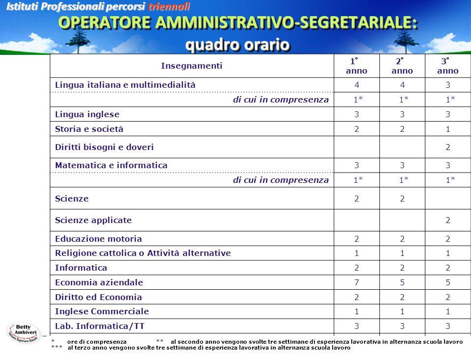 OPERATORE AMMINISTRATIVO-SEGRETARIALE: quadro orario