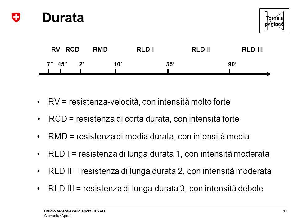 Durata RV = resistenza-velocità, con intensità molto forte