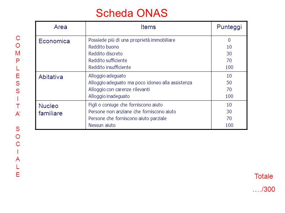 Scheda ONAS Totale …./300 Area Items Punteggi Economica Abitativa