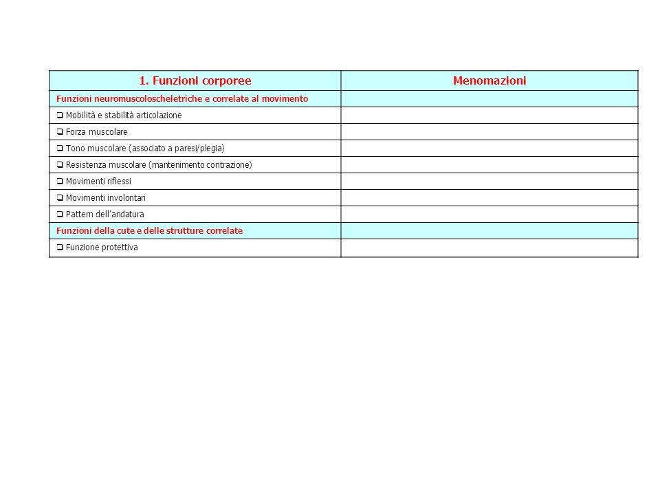 1. Funzioni corporee Menomazioni
