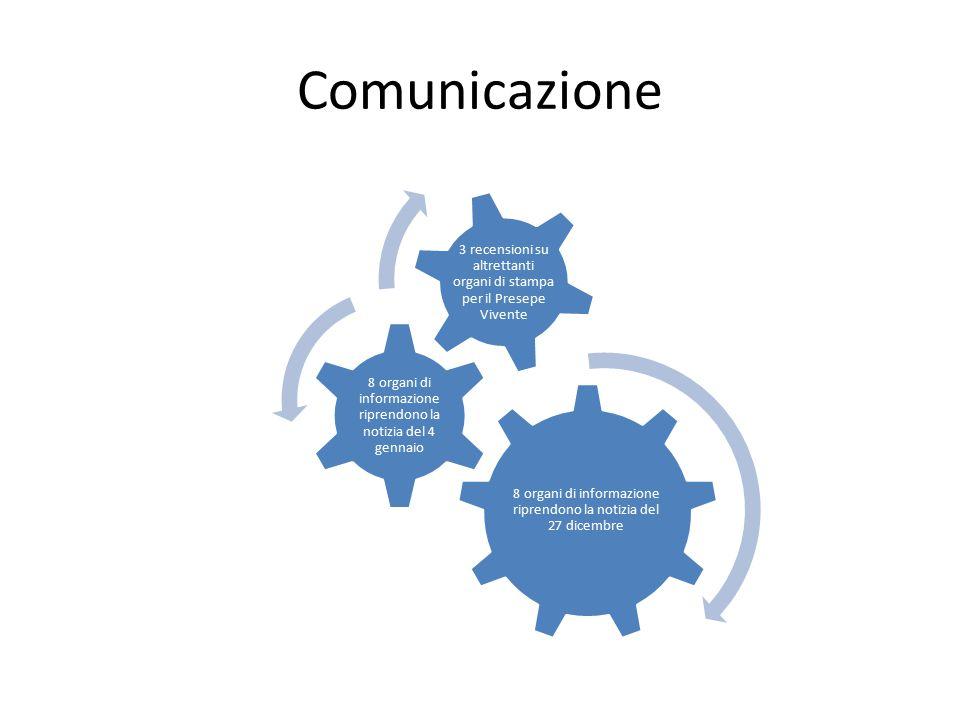 Comunicazione 8 organi di informazione riprendono la notizia del 27 dicembre. 8 organi di informazione riprendono la notizia del 4 gennaio.
