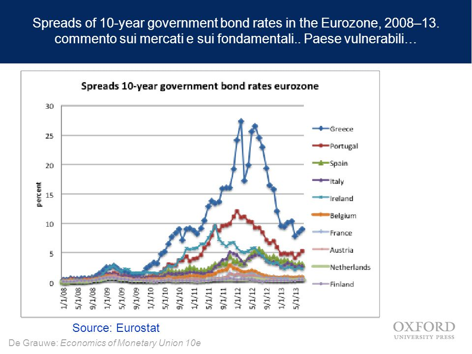 Spreads of 10-year government bond rates in the Eurozone, 2008–13