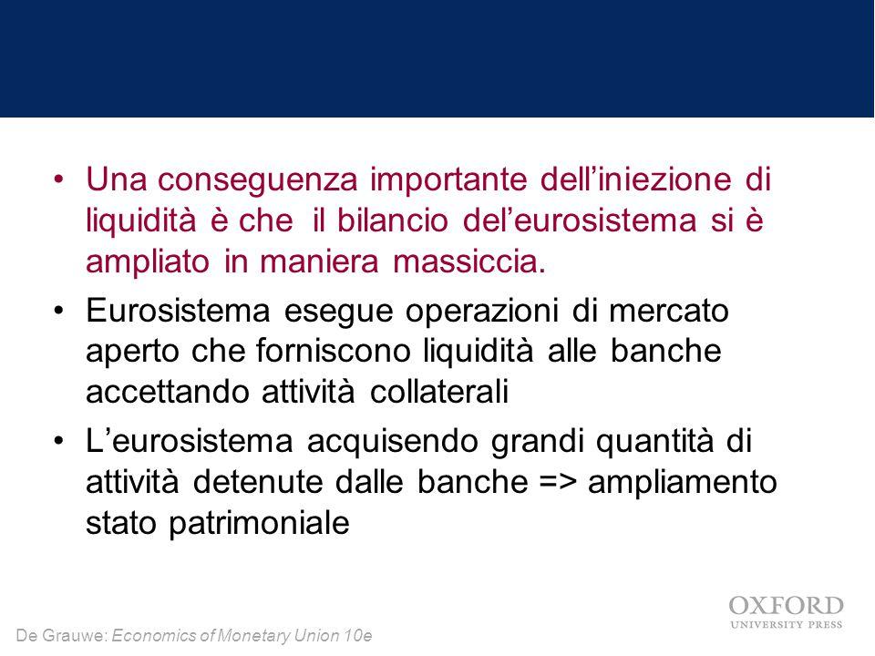 Una conseguenza importante dell'iniezione di liquidità è che il bilancio del'eurosistema si è ampliato in maniera massiccia.