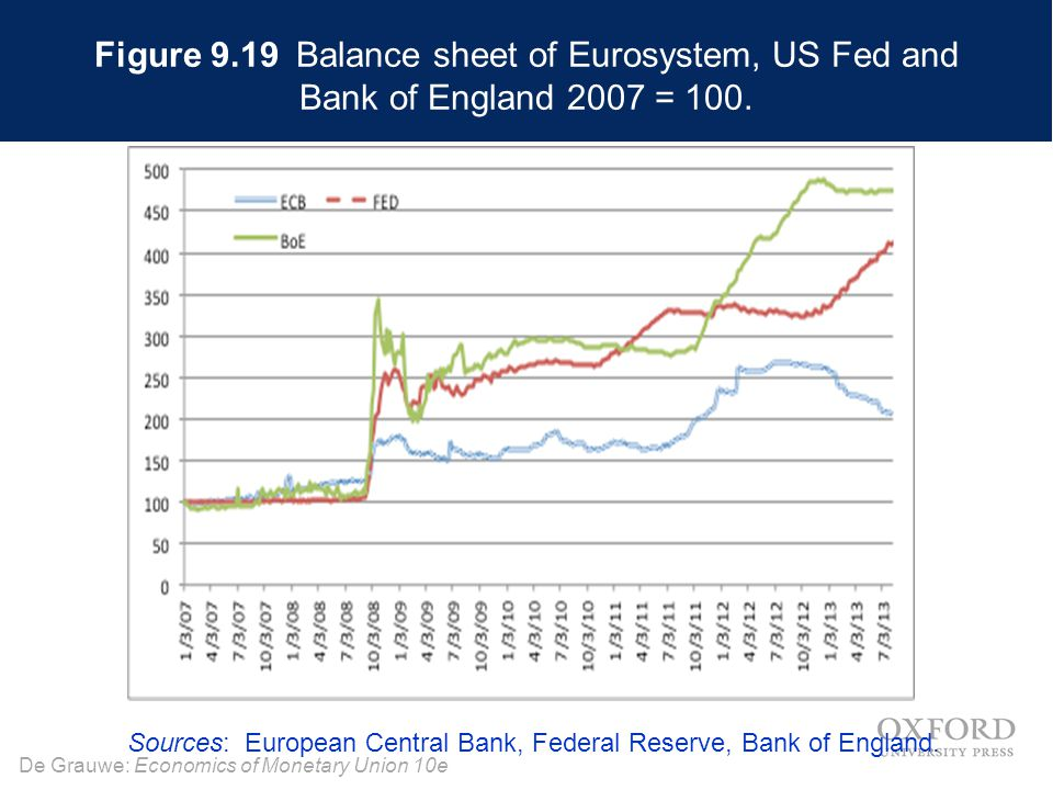 Figure 9.19 Balance sheet of Eurosystem, US Fed and Bank of England 2007 = 100.