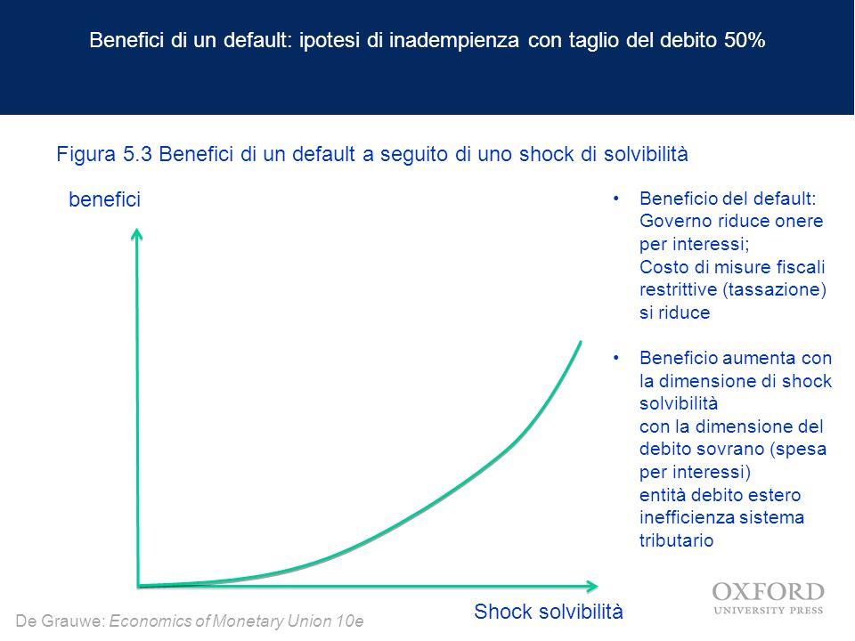 Benefici di un default: ipotesi di inadempienza con taglio del debito 50%