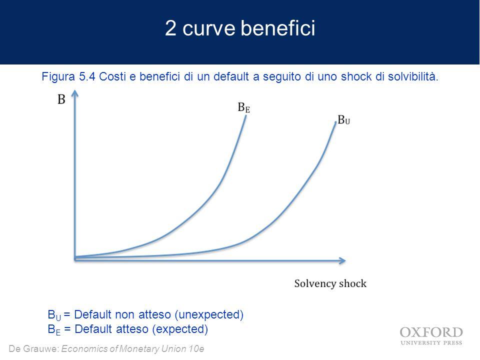 2 curve benefici Figura 5.4 Costi e benefici di un default a seguito di uno shock di solvibilità. BU = Default non atteso (unexpected)
