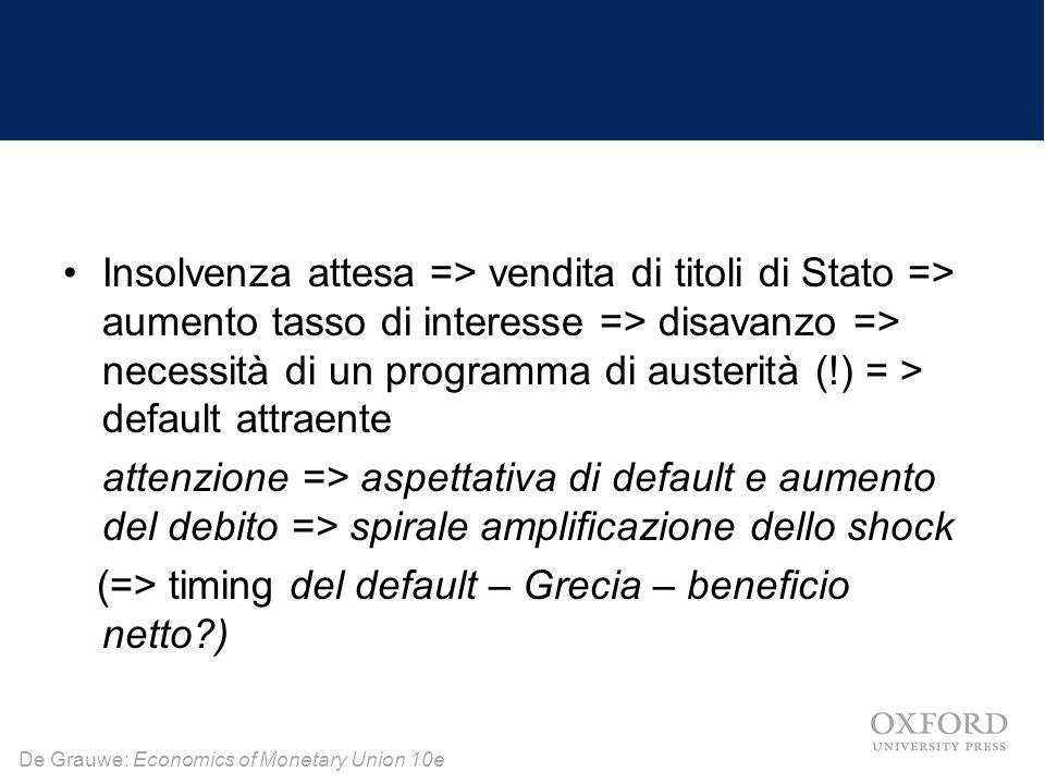 Insolvenza attesa => vendita di titoli di Stato => aumento tasso di interesse => disavanzo => necessità di un programma di austerità (!) = > default attraente