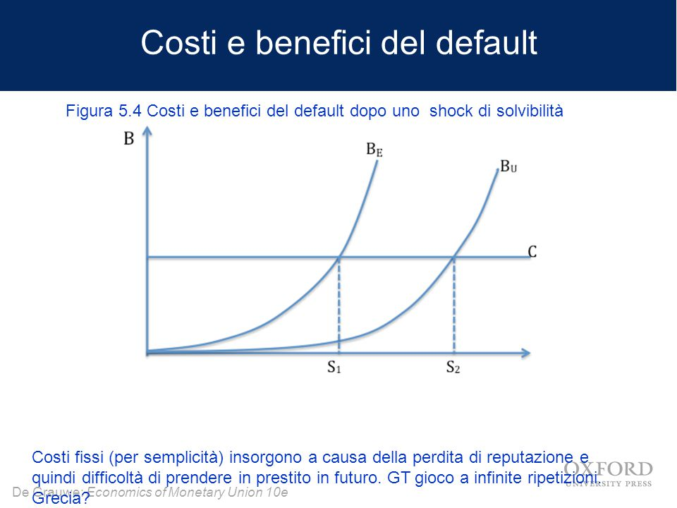 Costi e benefici del default