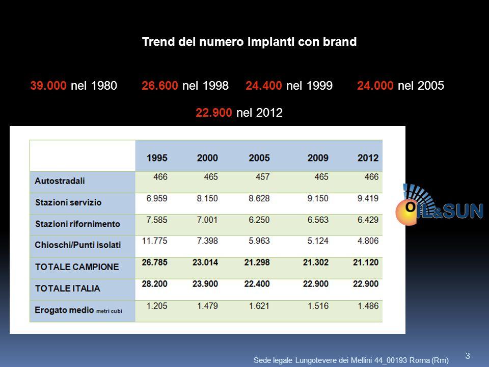 Trend del numero impianti con brand