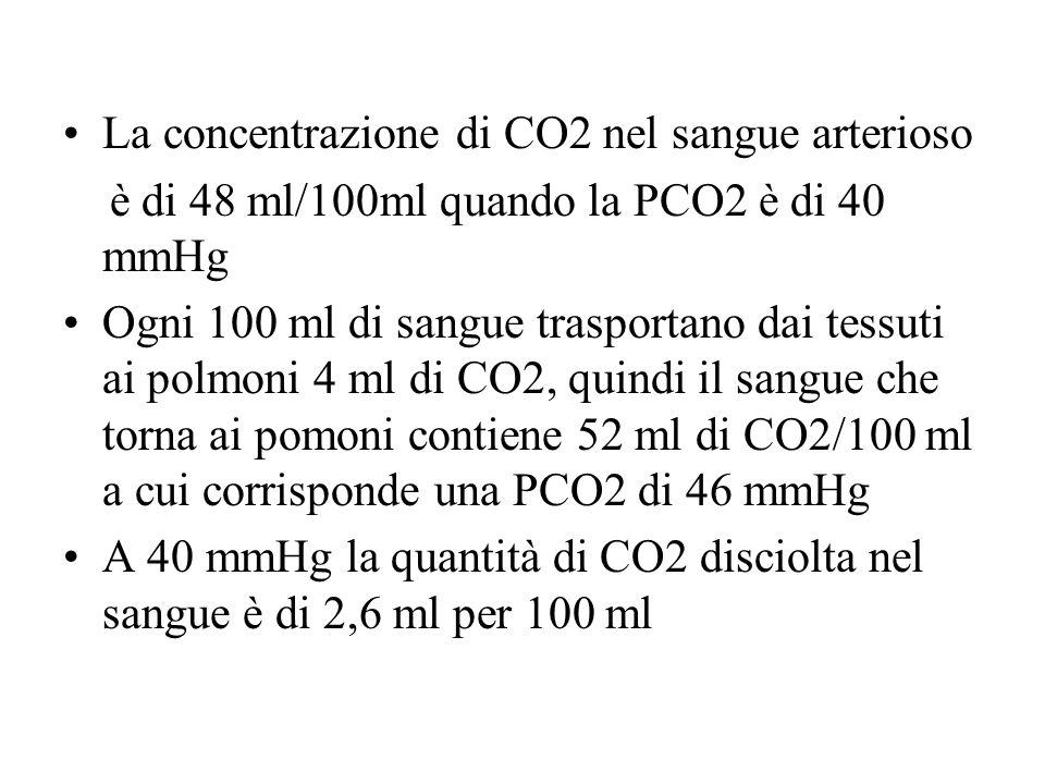La concentrazione di CO2 nel sangue arterioso