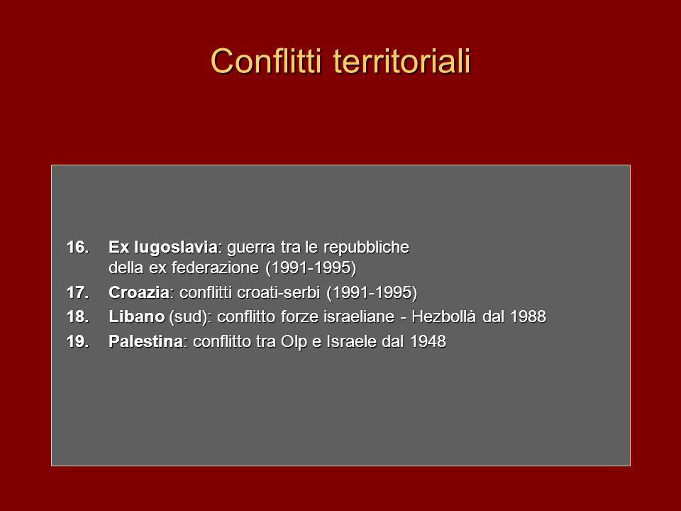 Conflitti territoriali