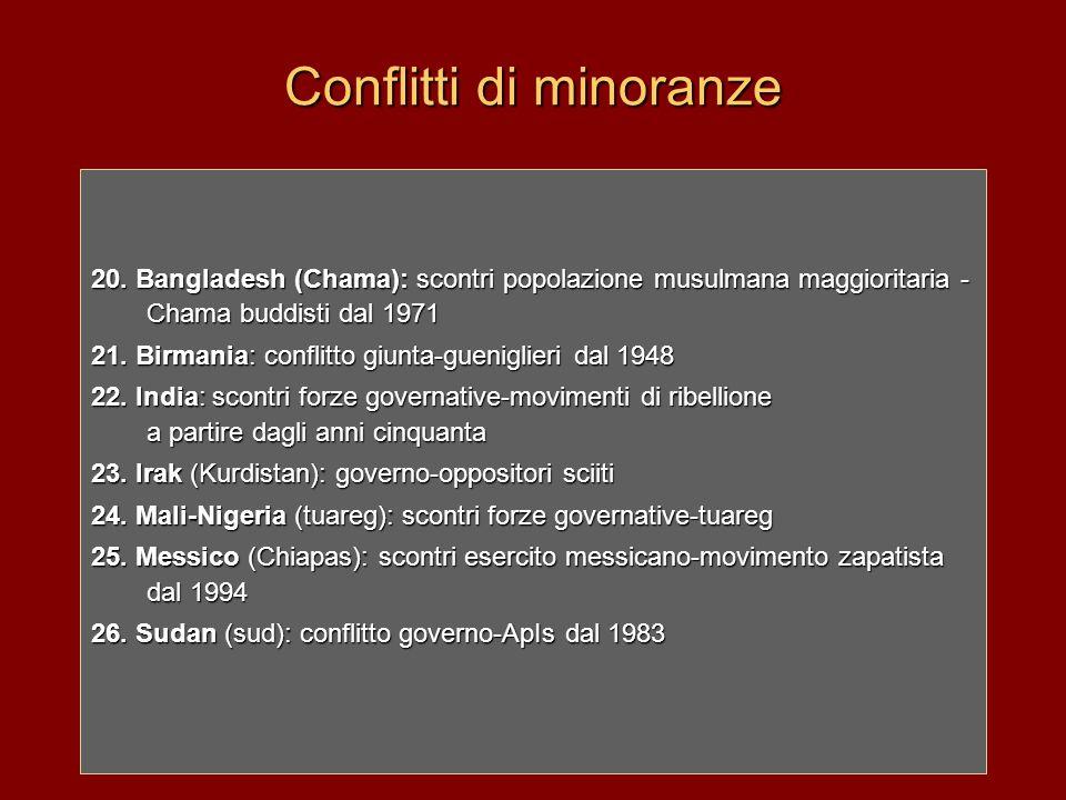 Conflitti di minoranze