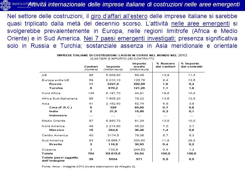 Attività internazionale delle imprese italiane di costruzioni nelle aree emergenti