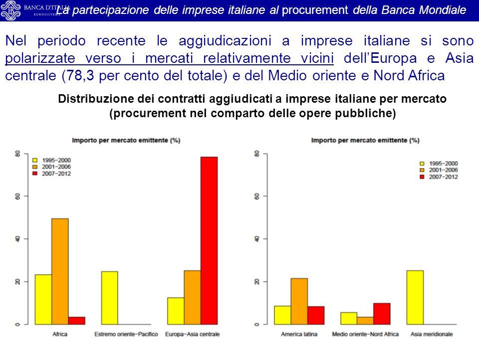 La partecipazione delle imprese italiane al procurement della Banca Mondiale