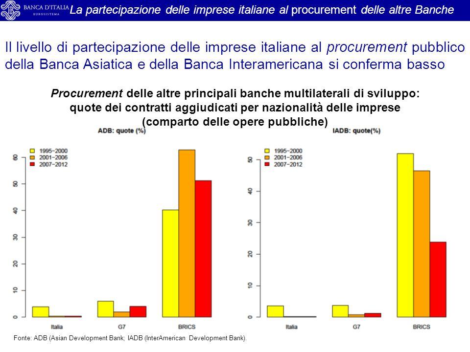 La partecipazione delle imprese italiane al procurement delle altre Banche