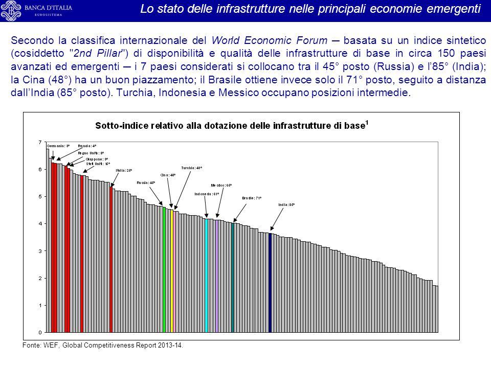 Lo stato delle infrastrutture nelle principali economie emergenti