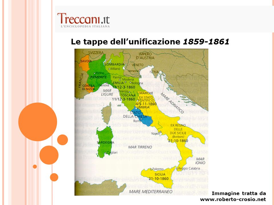 Le tappe dell'unificazione 1859-1861