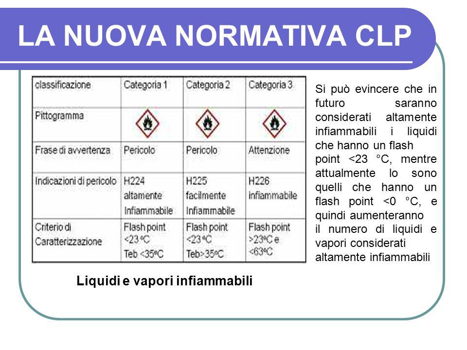 LA NUOVA NORMATIVA CLP Liquidi e vapori infiammabili
