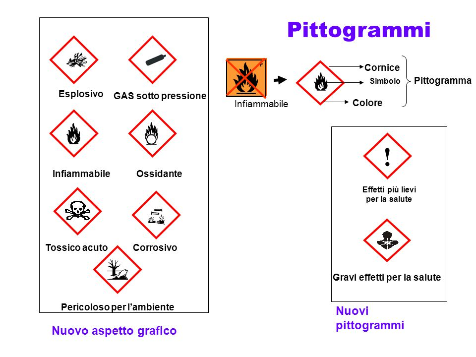 ! Pittogrammi Nuovi pittogrammi Nuovo aspetto grafico Esplosivo